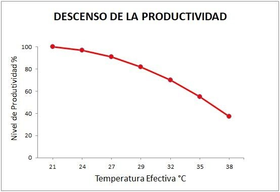 Soluciones - Ventiladores HVLS Optimvent - descenso de la productividad - Soluciones